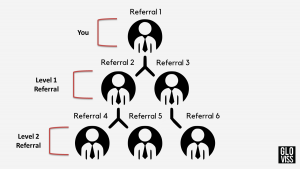 Gloviss Referral Chart